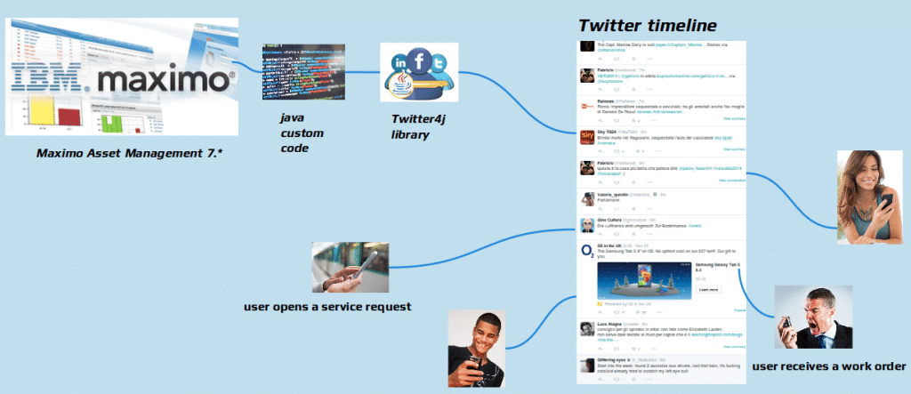 Maximo Twitter architecture
