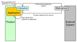 IBM Maximo web services capability
