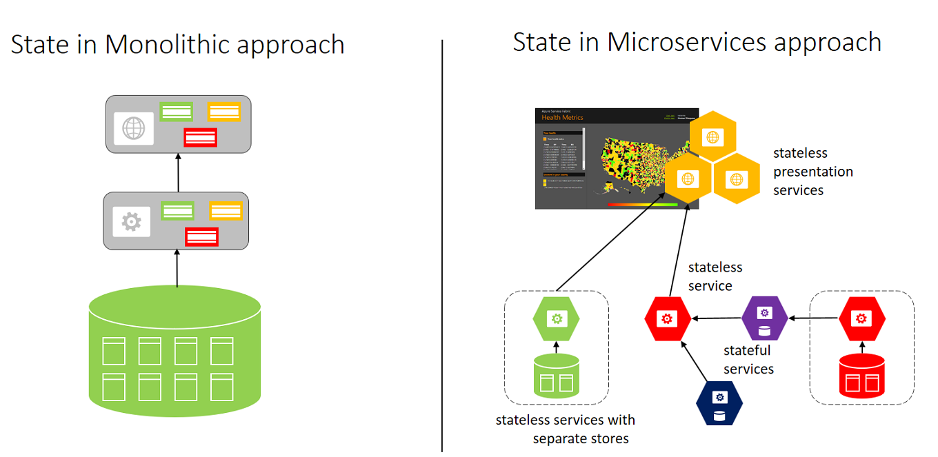 micro-service architecture based on Azure