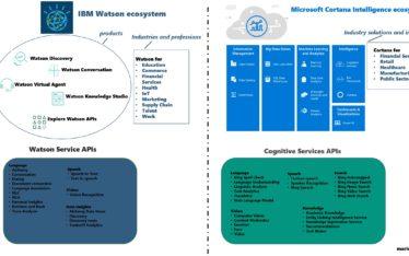 IBM Watson ecosystem vs Microsoft Cortana Intelligence ecosystem