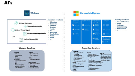 IBM Watson vs Microsoft Cortana Intelligence suite